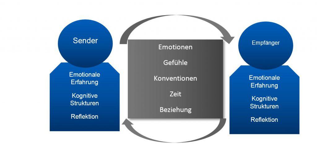 Darstellung der Kommunikation zwischen Sender und Empfänger