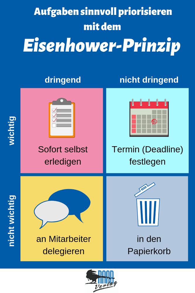 Eisenhower-Matrix Prinzip für effektive Aufgabenplanung
