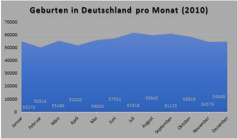 Statistik - Geburten pro Monat (Deutschland)